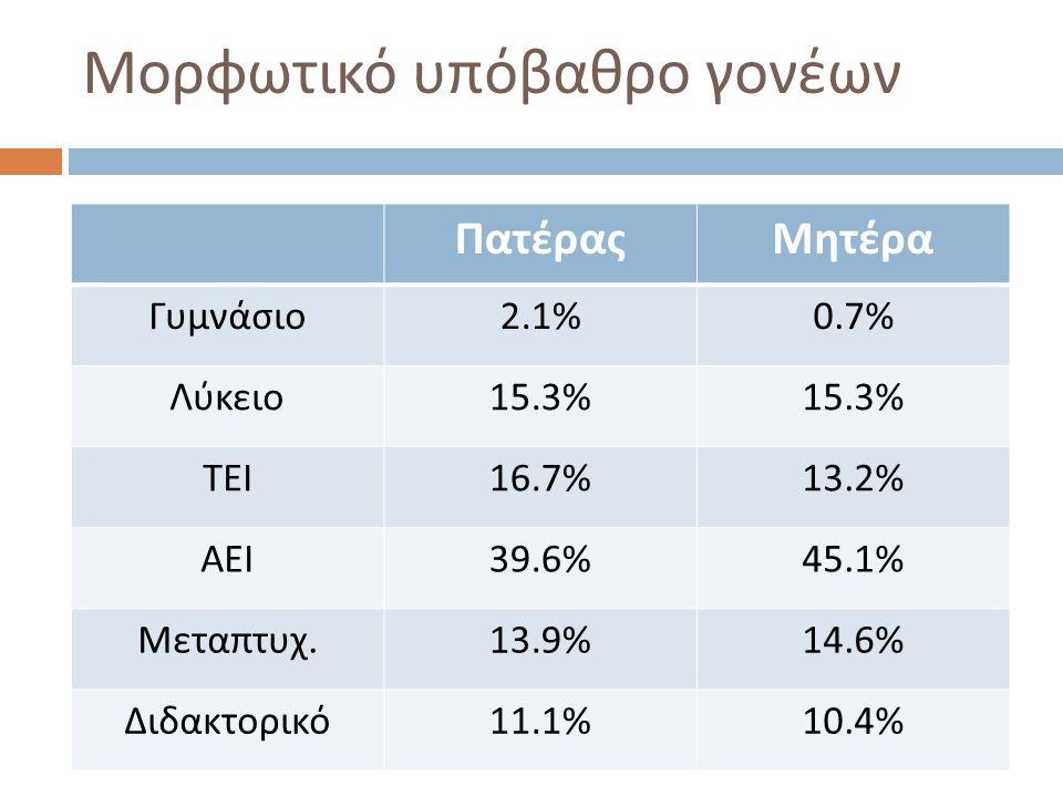 Μορφωτικό υπόβαθρο γονέων ΠατέραςΜητέρα Γυμνάσιο 2.1%0.7% Λύκειο 15.3% ΤΕΙ 16.7%13.2% ΑΕΙ 39.6%45.1% Μεταπτυχ. 13.9%14.6% Διδακτορικό 11.1%10.4%