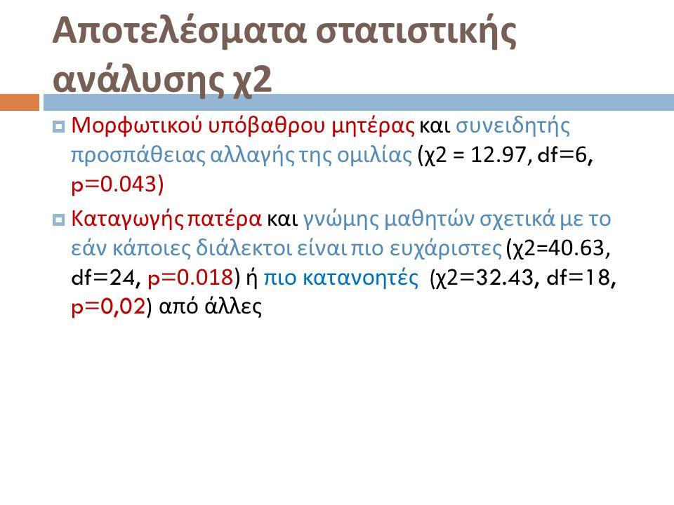 Αποτελέσματα στατιστικής ανάλυσης χ 2  Μορφωτικού υπόβαθρου μητέρας και συνειδητής προσπάθειας αλλαγής της ομιλίας ( χ 2 = 12.97, df=6, p=0.043)  Κα