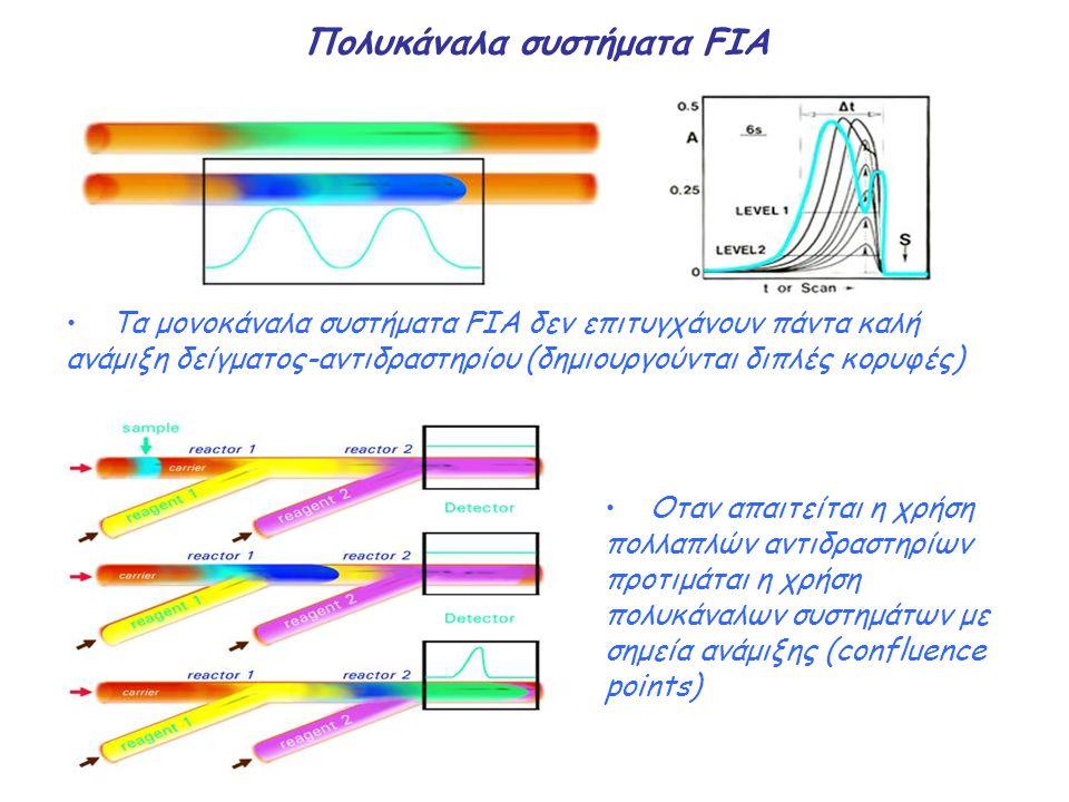 Πολυκάναλα συστήματα FIA Τα μονοκάναλα συστήματα FIA δεν επιτυγχάνουν πάντα καλή ανάμιξη δείγματος-αντιδραστηρίου (δημιουργούνται διπλές κορυφές) Οταν