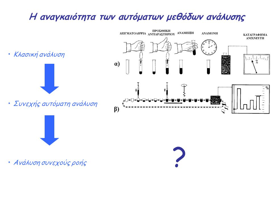 Τα πλεονεκτήματα των αυτόματων μεθόδων ανάλυσης Αυτοματισμός Ταχύτητα Κόστος Μείωση κατανάλωσης αντιδραστηρίων Βελτίωση ακρίβειας και επαναληψιμότητας Ελαχιστοποίηση επιμολύνσεων