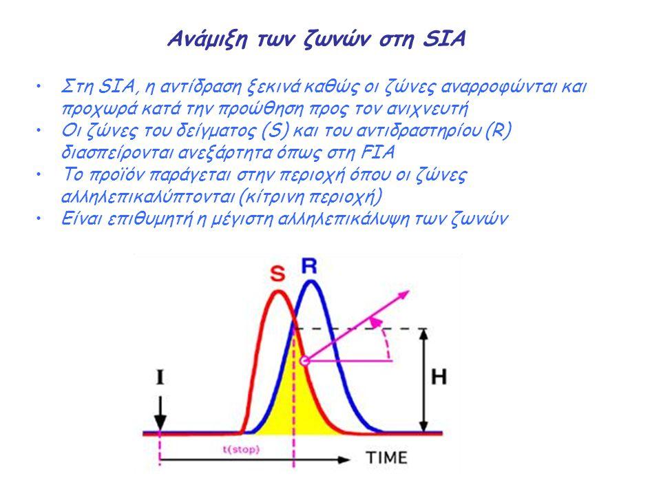 Ανάμιξη των ζωνών στη SIA Στη SIA, η αντίδραση ξεκινά καθώς οι ζώνες αναρροφώνται και προχωρά κατά την προώθηση προς τον ανιχνευτή Οι ζώνες του δείγμα