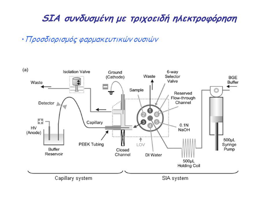 SIA συνδυσμένη με τριχοειδή ηλεκτροφόρηση Προσδιορισμός φαρμακευτικών ουσιών