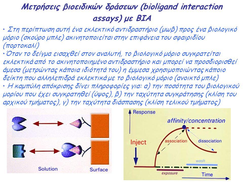 Μετρήσεις βιοειδικών δράσεων (bioligand interaction assays) με BIA Στη περίπτωση αυτή ένα εκλεκτικό αντιδραστήριο (μωβ) προς ένα βιολογικό μόριο (σκού