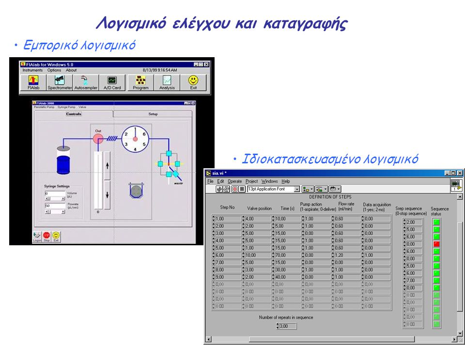 Λογισμικό ελέγχου και καταγραφής Εμπορικό λογισμικό Ιδιοκατασκευασμένο λογισμικό