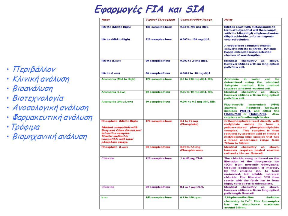 Eφαρμογές FIA και SIA Περιβάλλον Κλινική ανάλυση Βιοανάλυση Βιοτεχνολογία Ανοσολογική ανάλυση Φαρμακευτική ανάλυση Τρόφιμα Βιομηχανική ανάλυση