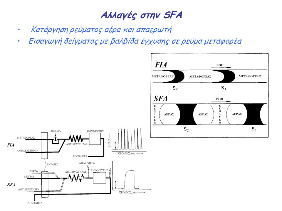 Aνάλυση με έγχυση του δεiγματος σε συνεχή ροή (Flow Injection Analysis, FIA) Η ανάλυση με έγχυση του δείγματος σε συνεχή ροή (flow injection analysis, FIA) βασίζεται στην έκχυση ενός υγρού δείγματος μέσα σε ένα κινούμενο ρεύμα υγρού μεταφορέα (carrier).