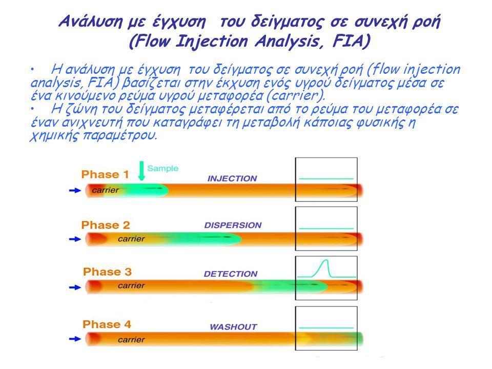'Ενα απλό σύστημα FIA Ενα απλό σύστημα FIA αποτελείται από μια αντλία (pump, P), μια βαλβίδα έγχυσης (injection valve,V), ένα σπείραμα αντίδρασης (reaction coil, RC) και έναν ανιχνευτή (detector, D) Η απόκριση του ανιχνευτή έχει τη μορφή κορυφής Το ύψος της κορυφής (H) είναι ανάλογο της συγκέντρωσης του αναλύτη στο δείγμα