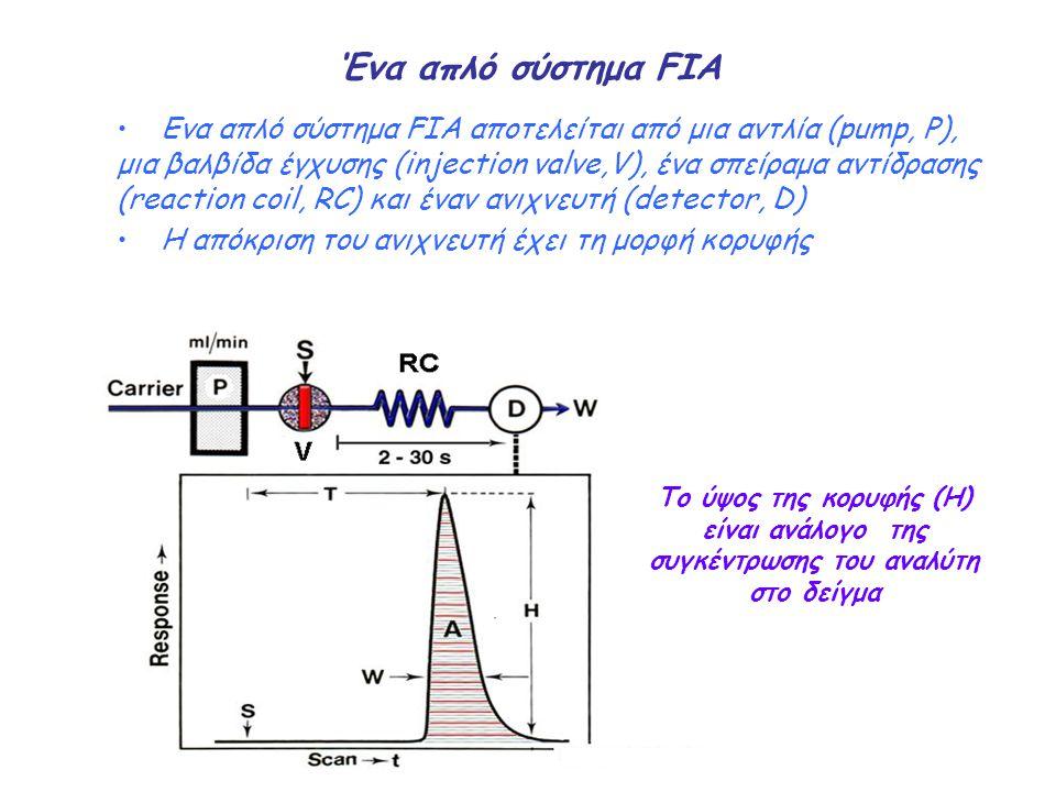 Ανάλυση με διαδοχικές εκχύσεις του δείγματος (Sequential Injection Analysis, SIA) Η SIA βασίζεται στη διαδοχική αναρρόφηση ζωνών δείγματος και αντιδραστηρίων σε ένα σπείραμα συγκράτησης (holding coil) Στη συνέχεια, η ροή αντιστρέφεται και οι ζώνες προωθούνται προς έναν ανιχνευτή Κατά τα στάδια της αναρρόφησης και κυρίως της προώθησης, οι ζώνες διασπείρονται και αναμιγνύονται με αποτέλεσμα τη χημική αντίδραση και την παραγωγή κάποιου μετρήσιμου προϊόντος
