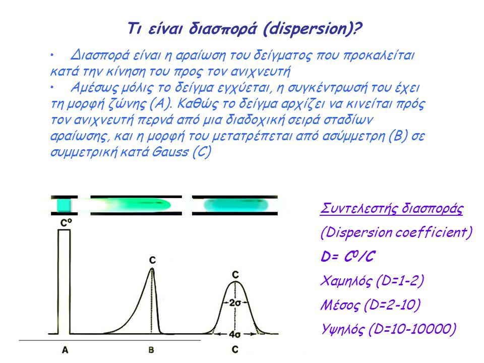 Τι είναι διασπορά (dispersion)? Διασπορά είναι η αραίωση του δείγματος που προκαλείται κατά την κίνηση του προς τον ανιχνευτή Αμέσως μόλις το δείγμα ε
