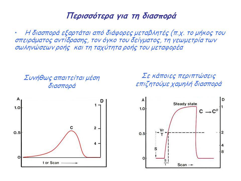 Χημικές αντιδράσεις στη FIA Αν ο αδρανής μεταφορέας αντικατασταθεί από ενα αντιδραστήριο που αντιδρά με τον αναλύτη, λαμβάνει χώρα μια χημική αντίδραση σε ροή Το σήμα του ανιχνευτή θα αντανακλά το συνδυασμό δύο αντίθετων φαινομένων: α) τη φυσική διασπορά του δείγματος μέσα στο μεταφορέα- αντιδραστήριο (που προκαλεί αραίωση του δείγματος και αυξάνεται καθώς το δείγμα κινείται προς τον ανιχνευτή), β) τη χημική αντίδραση μεταξύ αναλύτη και μεταφορέα-αντιδραστηρίου (που προκαλεί αύξηση της συγκέντρωσης του προϊόντος της αντίδρασης καθώς το δείγμα κινείται προς τον ανιχνευτή)
