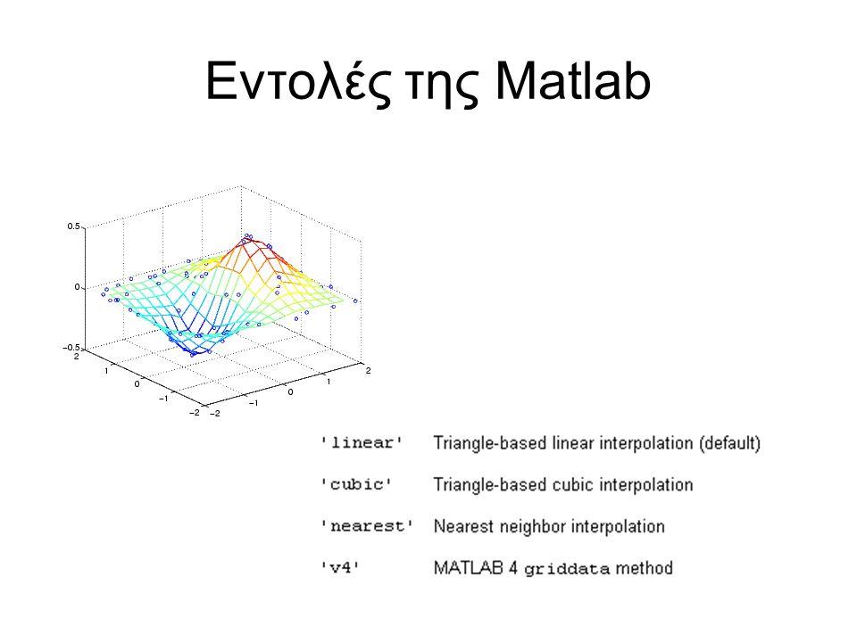 Εντολές της Matlab