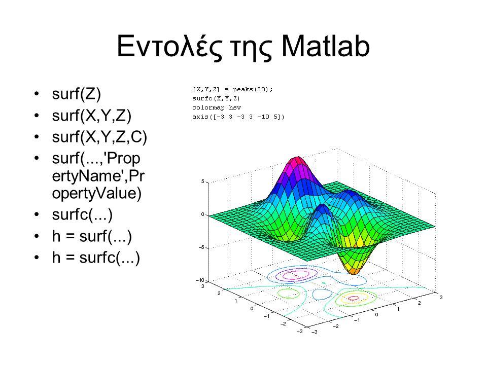 Εντολές της Matlab surf(Z) surf(X,Y,Z) surf(X,Y,Z,C) surf(..., Prop ertyName ,Pr opertyValue) surfc(...) h = surf(...) h = surfc(...)
