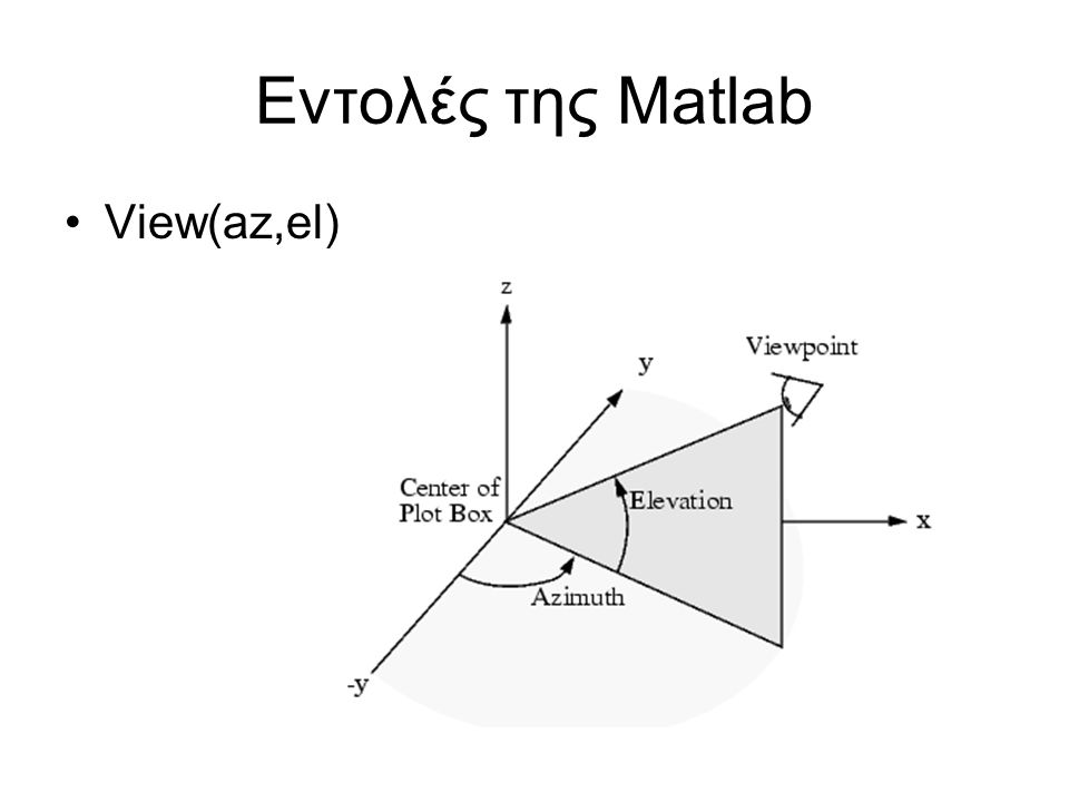Εντολές της Matlab View(az,el)