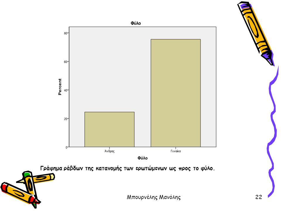 Μπουρνέλης Μανόλης22 Γράφημα ράβδων της κατανομής των ερωτώμενων ως προς το φύλο.