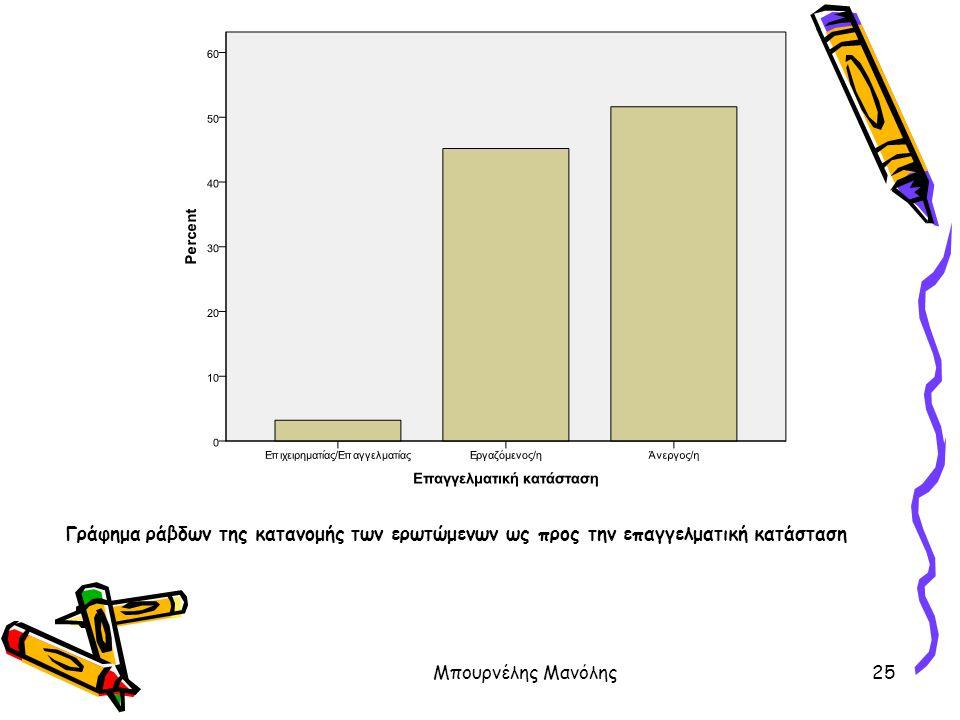 Μπουρνέλης Μανόλης25 Γράφημα ράβδων της κατανομής των ερωτώμενων ως προς την επαγγελματική κατάσταση