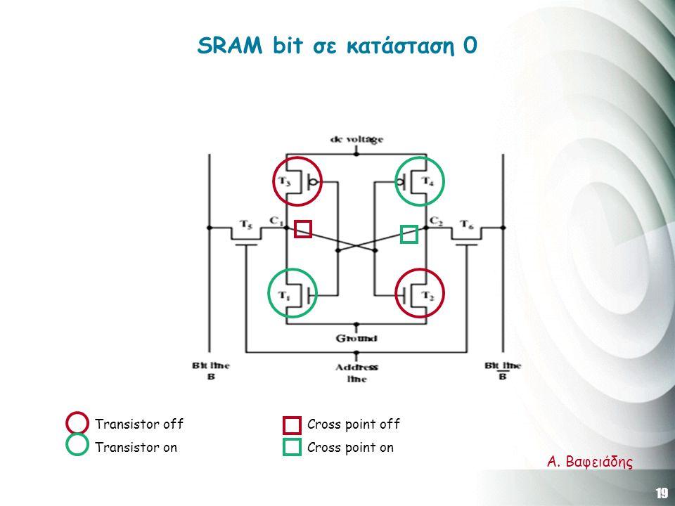 19 Α. Βαφειάδης SRAM bit σε κατάσταση 0 Transistor off Transistor on Cross point off Cross point on