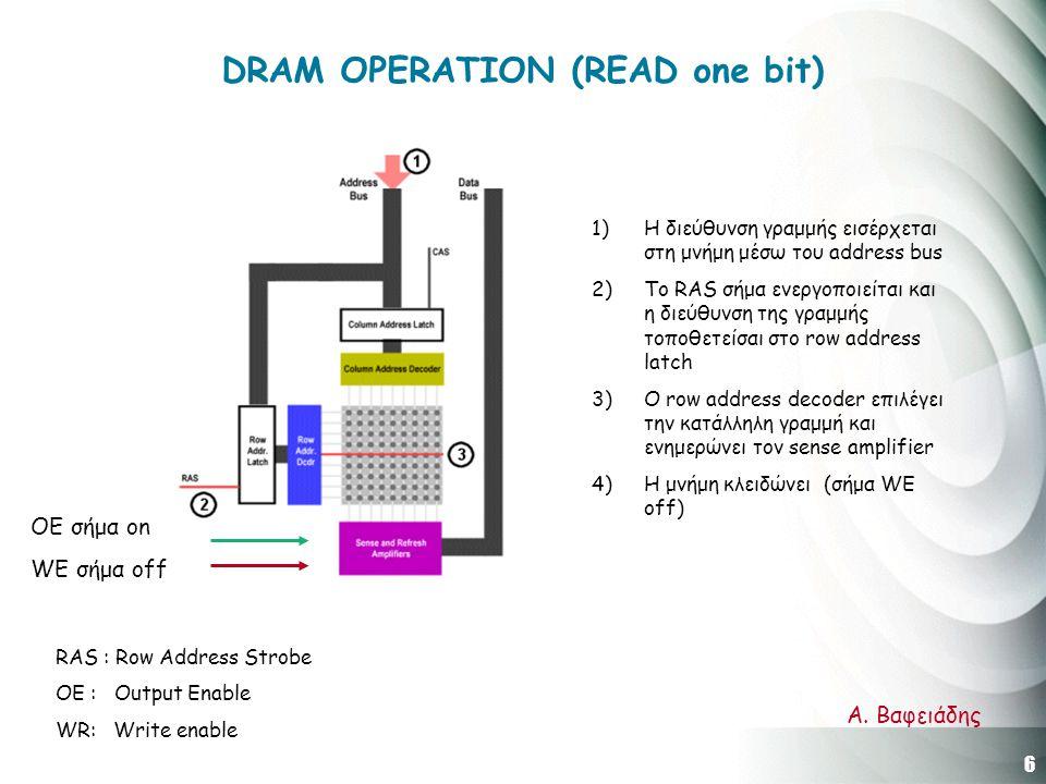 6 Α. Βαφειάδης DRAM OPERATION (READ one bit) 1)H διεύθυνση γραμμής εισέρχεται στη μνήμη μέσω του address bus 2)Το RAS σήμα ενεργοποιείται και η διεύθυ
