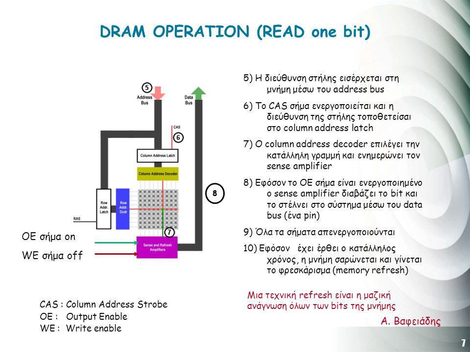 7 Α. Βαφειάδης DRAM OPERATION (READ one bit) 5) H διεύθυνση στήλης εισέρχεται στη μνήμη μέσω του address bus 6) Το CAS σήμα ενεργοποιείται και η διεύθ
