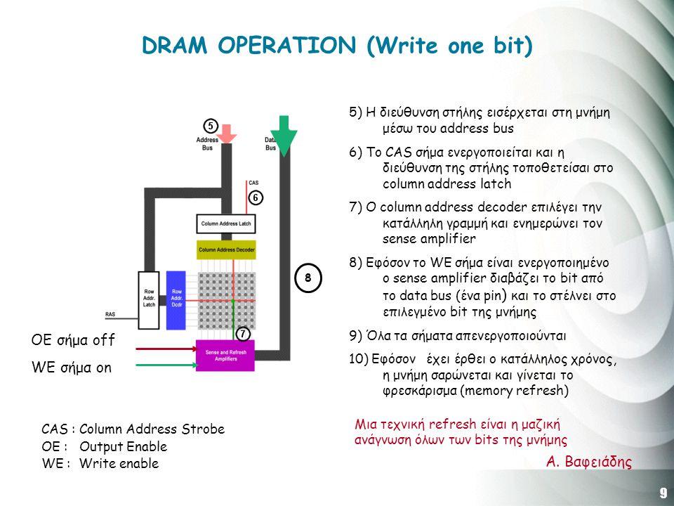 9 Α. Βαφειάδης DRAM OPERATION (Write one bit) 5) H διεύθυνση στήλης εισέρχεται στη μνήμη μέσω του address bus 6) Το CAS σήμα ενεργοποιείται και η διεύ