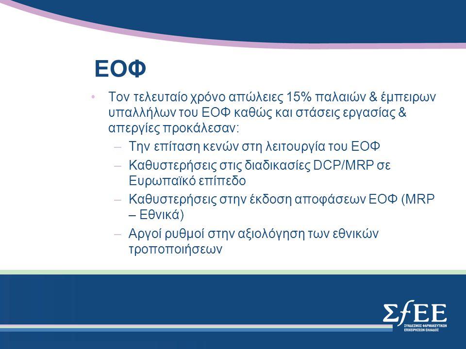EOΦ Τον τελευταίο χρόνο απώλειες 15% παλαιών & έμπειρων υπαλλήλων του ΕΟΦ καθώς και στάσεις εργασίας & απεργίες προκάλεσαν: –Την επίταση κενών στη λειτουργία του ΕΟΦ –Καθυστερήσεις στις διαδικασίες DCP/MRP σε Ευρωπαϊκό επίπεδο –Καθυστερήσεις στην έκδοση αποφάσεων ΕΟΦ (MRP – Εθνικά) –Αργοί ρυθμοί στην αξιολόγηση των εθνικών τροποποιήσεων