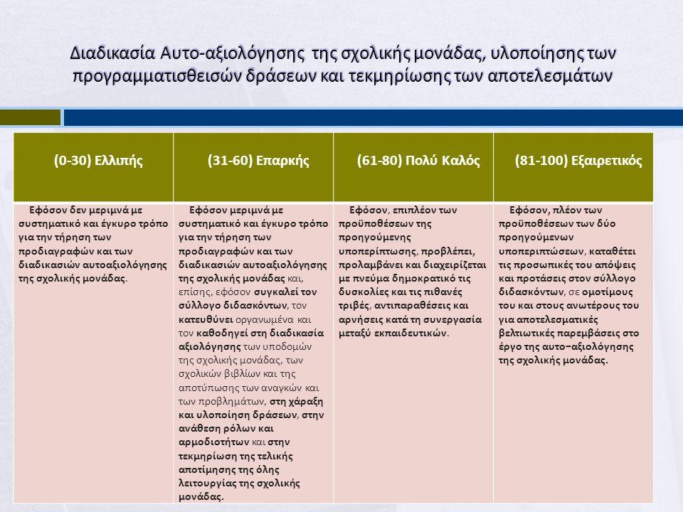 Διαδικασία Αυτο-αξιολόγησης της σχολικής μονάδας, υλοποίησης των προγραμματισθεισών δράσεων και τεκμηρίωσης των αποτελεσμάτων (0-30) Ελλιπής(31-60) Επαρκής(61-80) Πολύ Καλός(81-100) Εξαιρετικός Εφόσον δεν μεριμνά με συστηματικό και έγκυρο τρόπο για την τήρηση των προδιαγραφών και των διαδικασιών αυτοαξιολόγησης της σχολικής μονάδας.