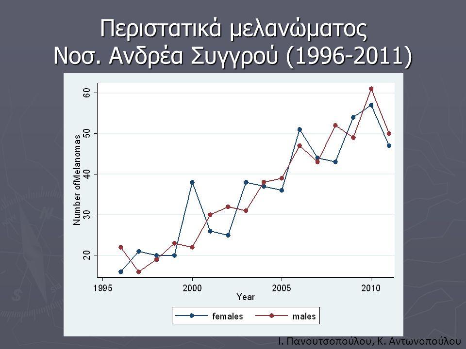 Περιστατικά μελανώματος Νοσ. Ανδρέα Συγγρού (1996-2011) I. Πανουτσοπούλου, K. Aντωνοπούλου