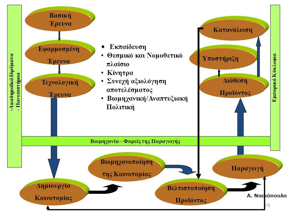 24 - Ακαδημαϊκά Ιδρύματα - Πανεπιστήμια Βασική Έρευνα Εφαρμοσμένη Έρευνα Τεχνολογική Έρευνα Διάθεση Προϊόντος Υποστήριξη Κατανάλωση Βιομηχανία – Φορείς της Παραγωγής Εμπορικό Κύκλωμα Εκπαίδευση Θεσμικό και Νομοθετικό πλαίσιο Κίνητρα Συνεχή αξιολόγηση αποτελέσματος Βιομηχανική/Αναπτυξιακή Πολιτική Δημιουργία Καινοτομίας Βιομηχανοποίηση της Καινοτομίας Βελτιστοποίηση Προϊόντος Παραγωγή Α.