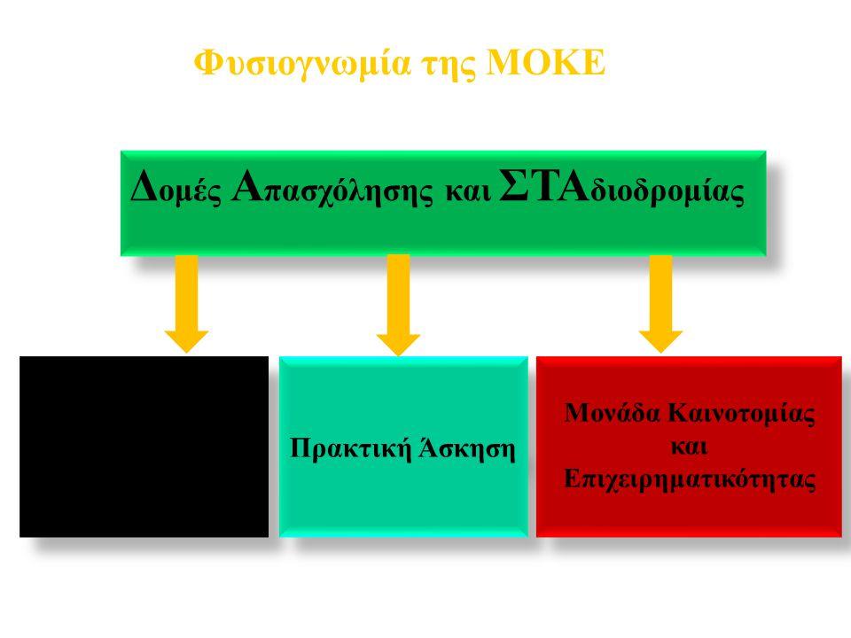 Έμμεσα οφέλη Σύνδεση του Ακαδημαϊκού Ιδρύματος με την εγχώρια παραγωγική βιομηχανία και βιοτεχνία.