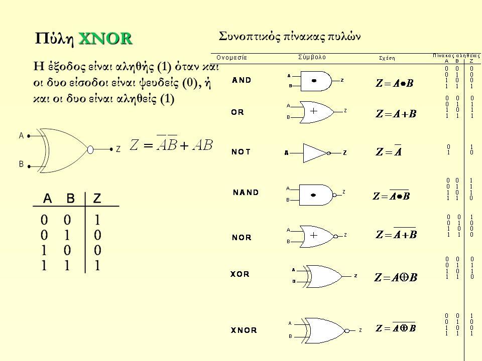 Πύλη XNOR H έξοδος είναι αληθής (1) όταν και οι δυο είσοδοι είναι ψευδείς (0), ή και οι δυο είναι αληθείς (1) Συνοπτικός πίνακας πυλών