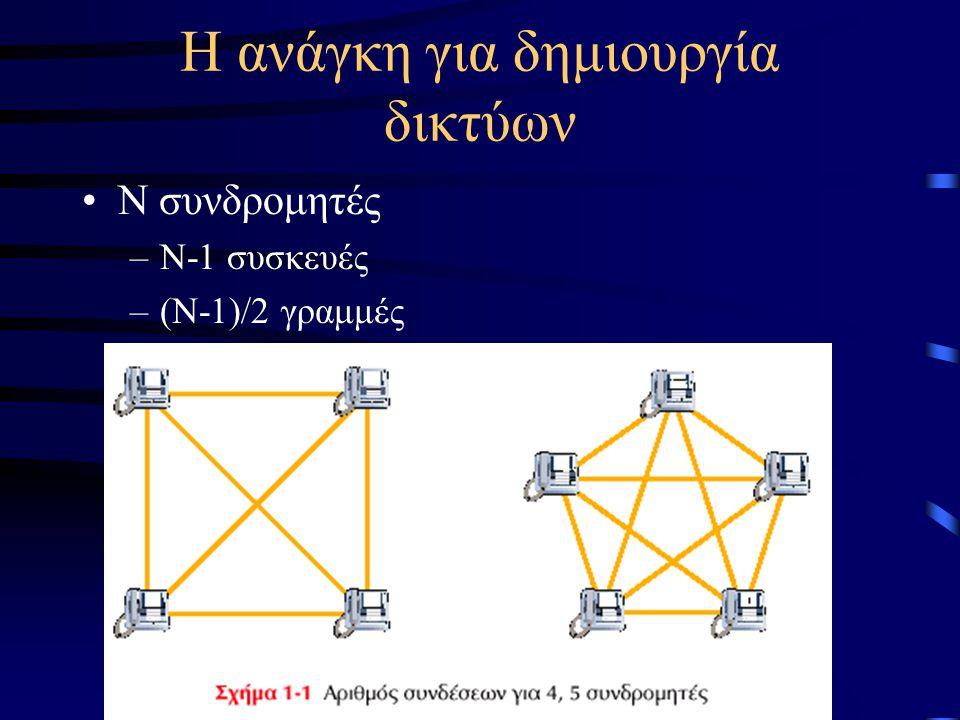 Η ανάγκη για δημιουργία δικτύων Ν συνδρομητές –Ν-1 συσκευές –(Ν-1)/2 γραμμές
