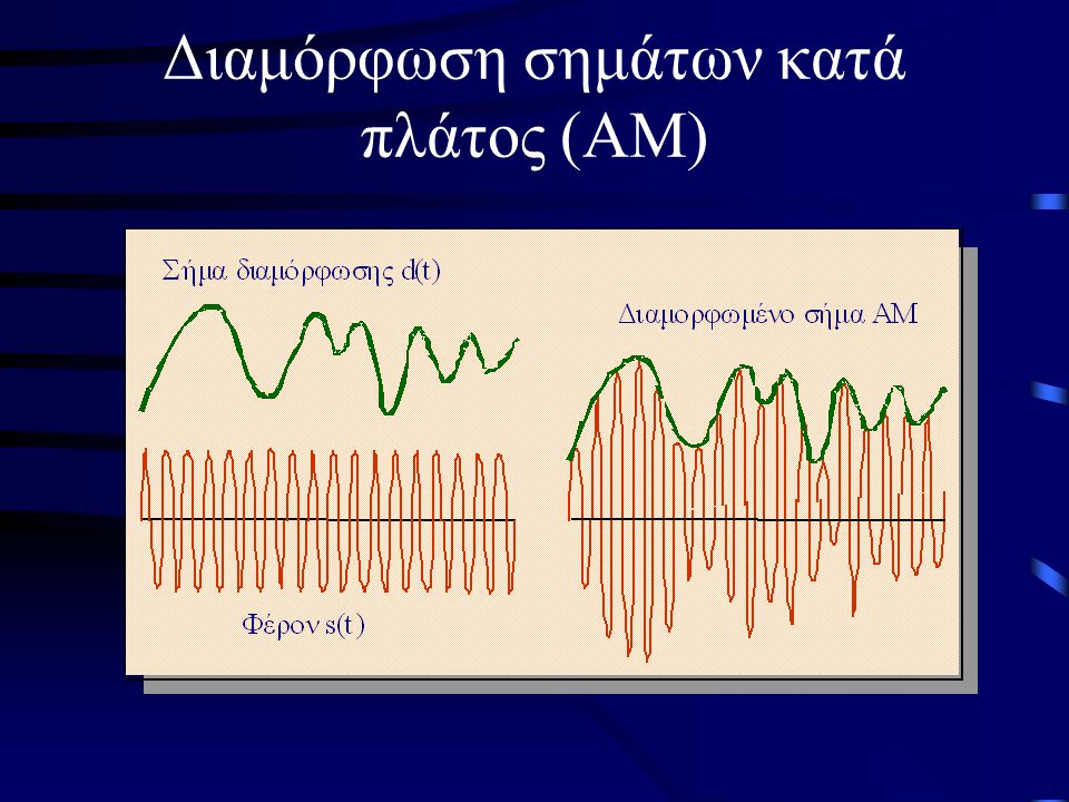 Διαμόρφωση σημάτων κατά πλάτος (ΑΜ)