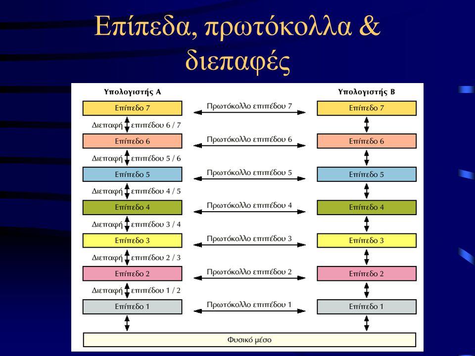 Επίπεδα, πρωτόκολλα & διεπαφές