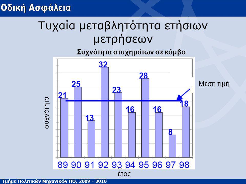 Τμήμα Πολιτικών Μηχανικών ΠΘ, 2009 - 2010 Τυχαία μεταβλητότητα ετήσιων μετρήσεων Συχνότητα ατυχημάτων σε κόμβο έτος Μέση τιμή συχνότητα