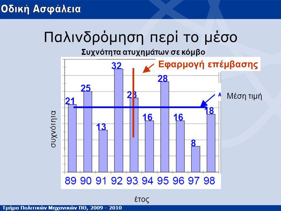 Τμήμα Πολιτικών Μηχανικών ΠΘ, 2009 - 2010 Παλινδρόμηση περί το μέσο Συχνότητα ατυχημάτων σε κόμβο Μέση τιμή συχνότητα έτος Εφαρμογή επέμβασης