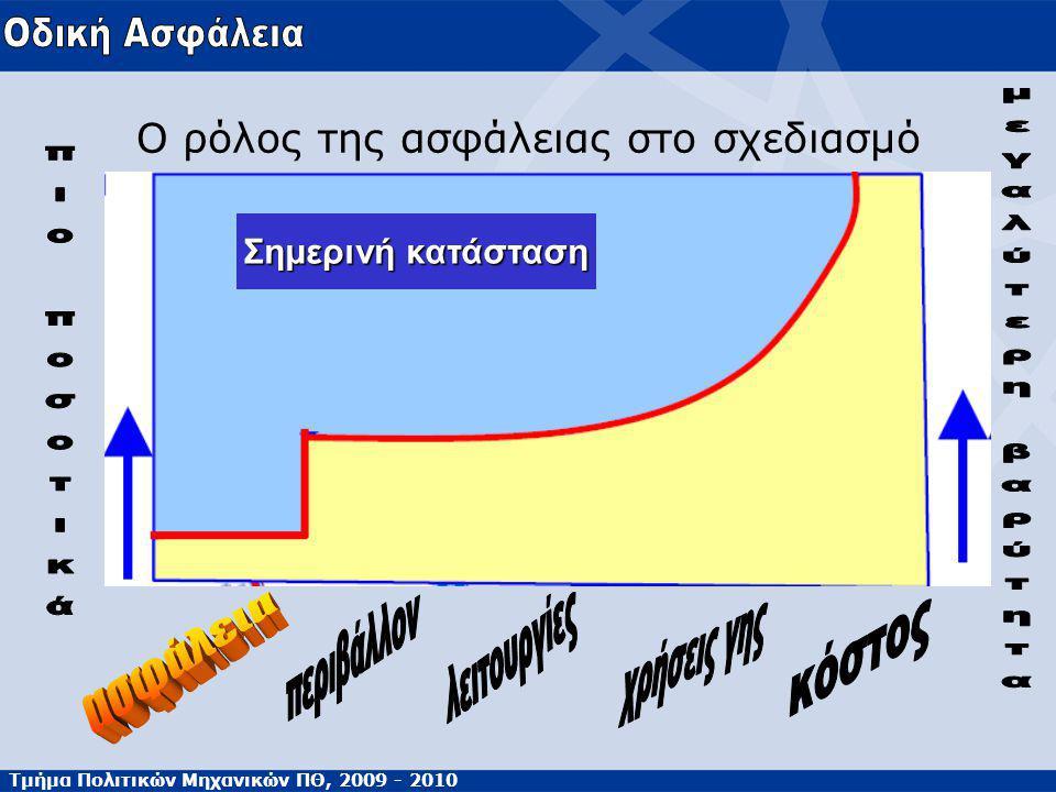 Τμήμα Πολιτικών Μηχανικών ΠΘ, 2009 - 2010 Ο ρόλος της ασφάλειας στο σχεδιασμό Σημερινή κατάσταση