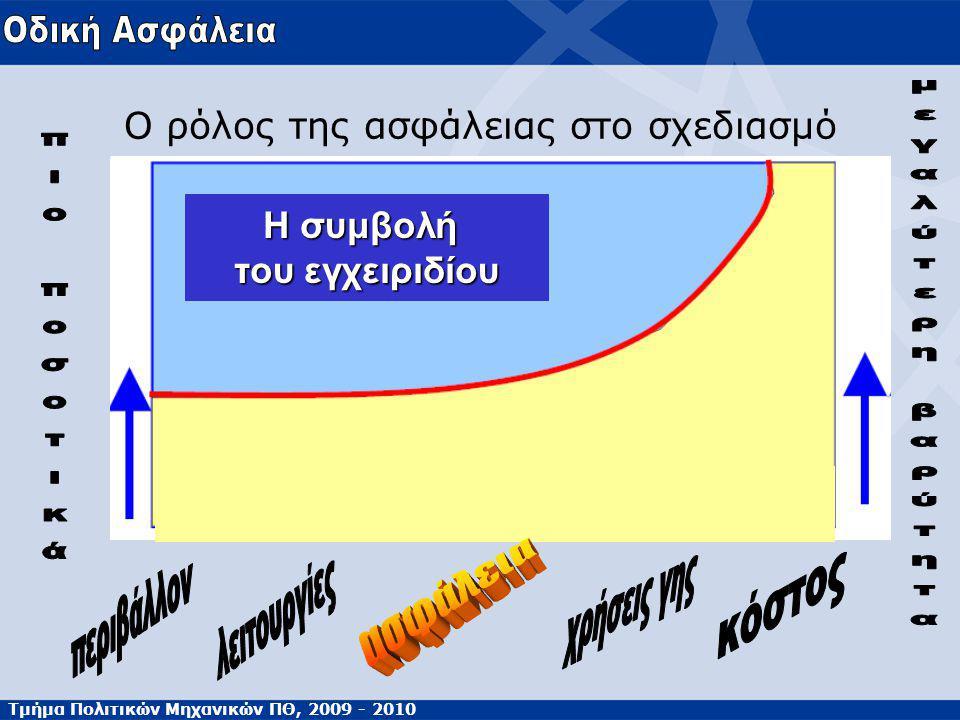 Τμήμα Πολιτικών Μηχανικών ΠΘ, 2009 - 2010 Ο ρόλος της ασφάλειας στο σχεδιασμό Η συμβολή του εγχειριδίου