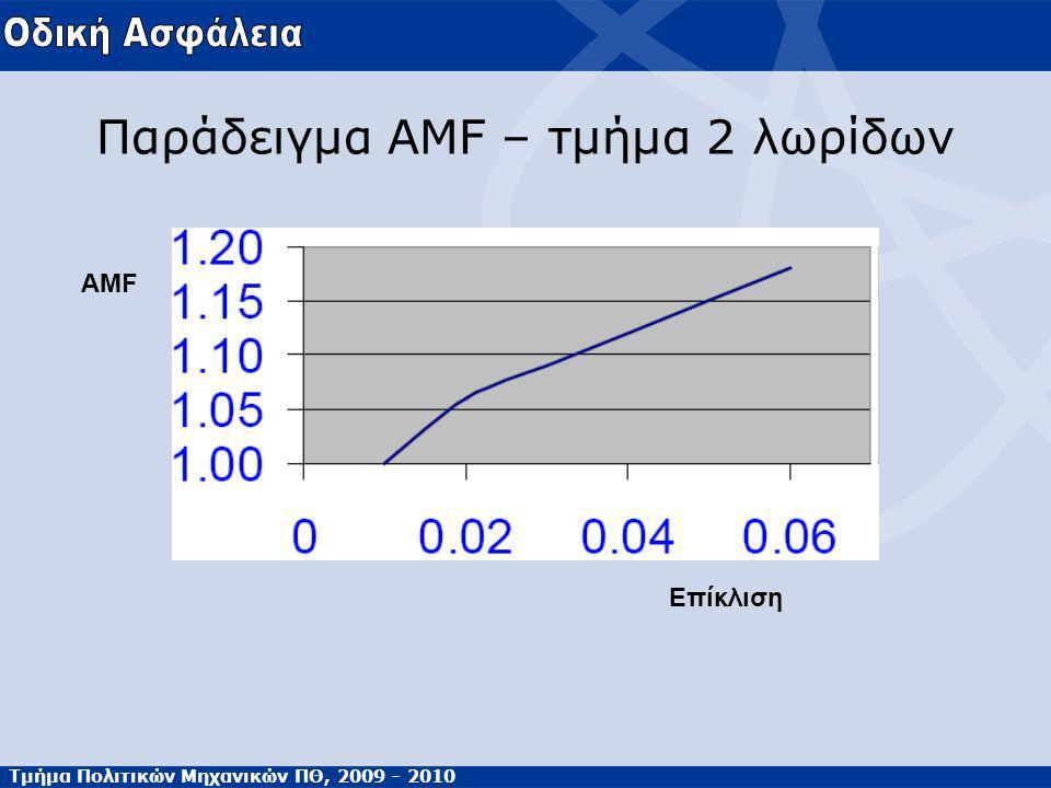 Τμήμα Πολιτικών Μηχανικών ΠΘ, 2009 - 2010 Παράδειγμα AMF – τμήμα 2 λωρίδων Επίκλιση AMF