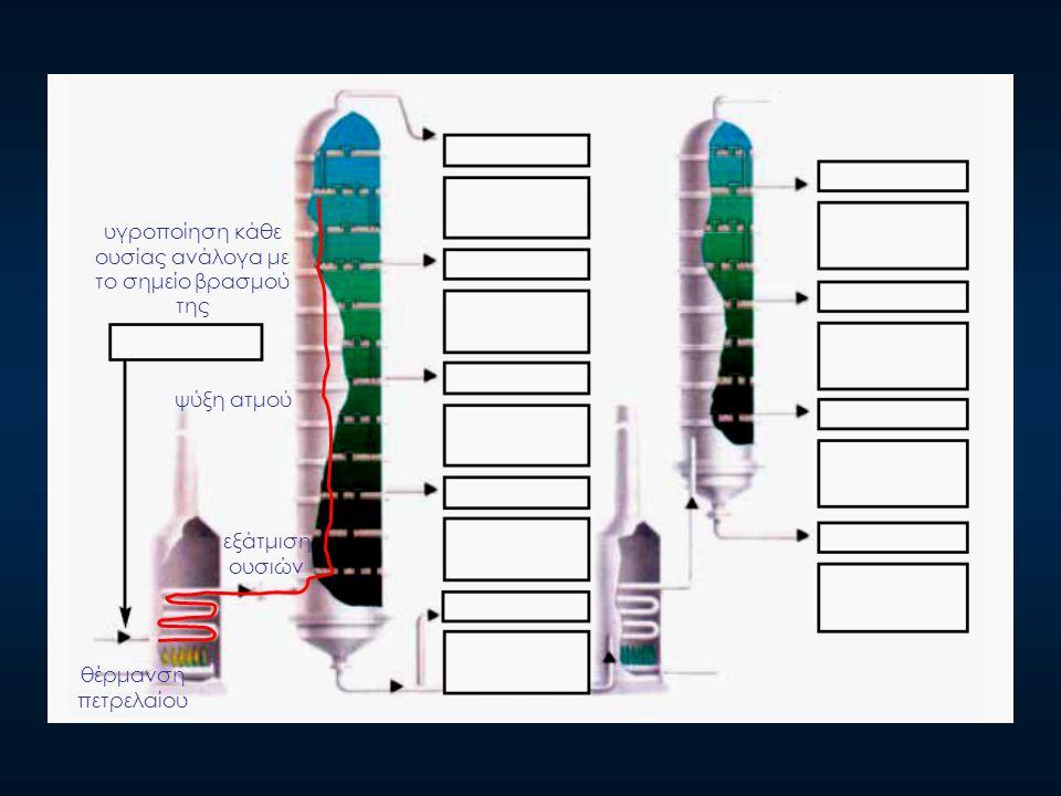 θέρμανση πετρελαίου εξάτμιση ουσιών ψύξη ατμού υγροποίηση κάθε ουσίας ανάλογα με το σημείο βρασμού της
