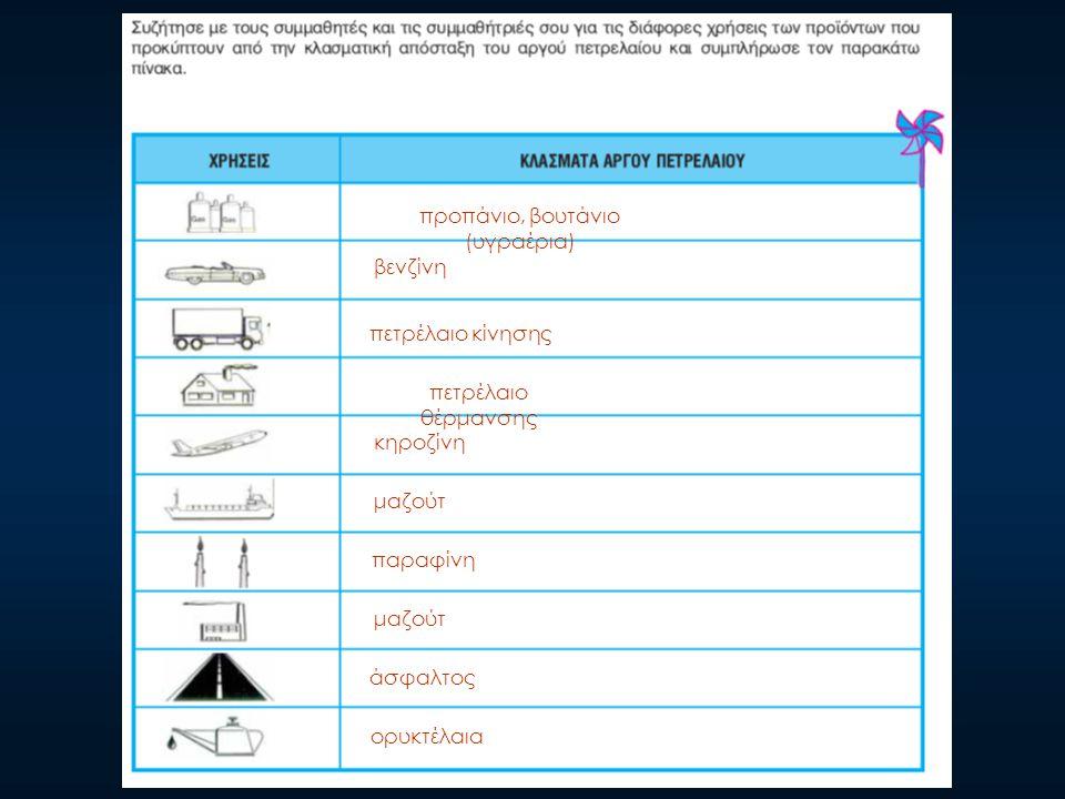 προπάνιο, βουτάνιο (υγραέρια) βενζίνη πετρέλαιο κίνησης πετρέλαιο θέρμανσης κηροζίνη μαζούτ παραφίνη μαζούτ άσφαλτος ορυκτέλαια