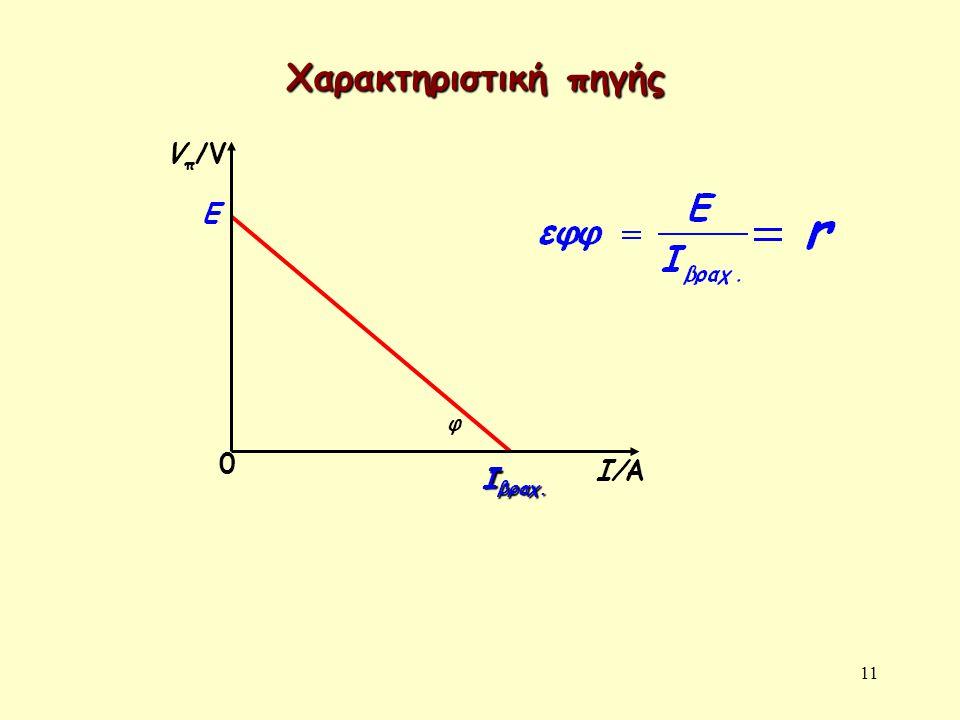 11 Χαρακτηριστική πηγής E I βραχ. Vπ/VVπ/V 0 Ι/Α φ