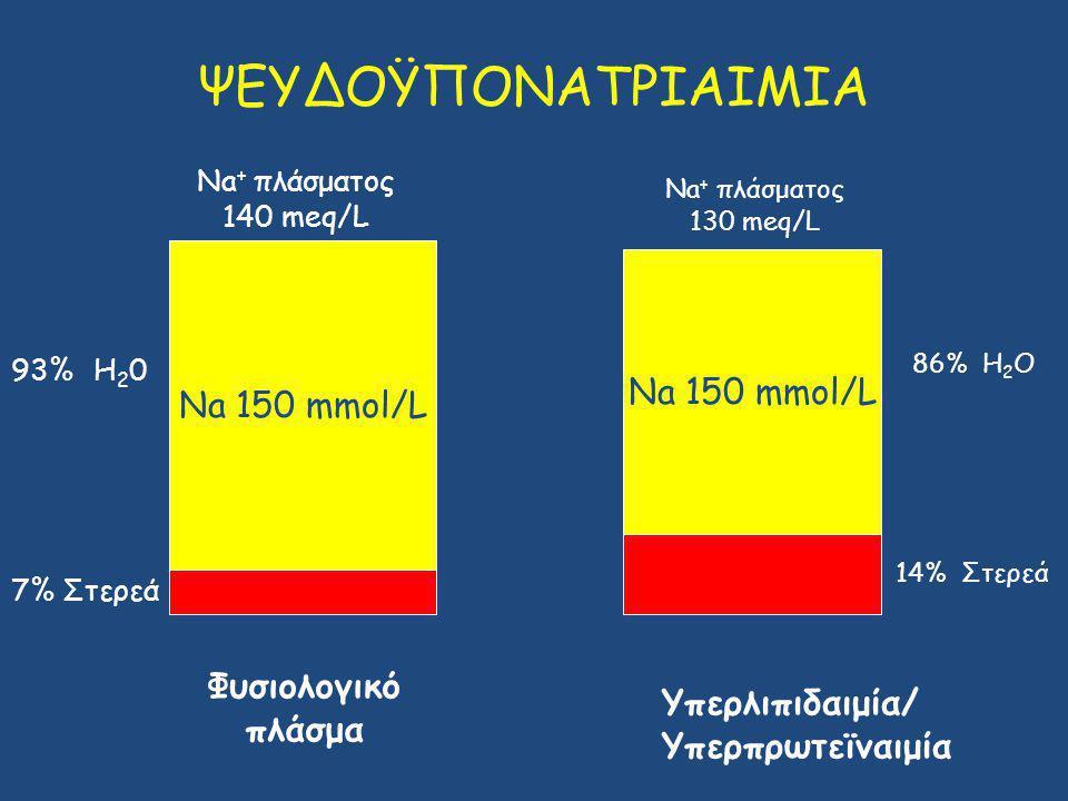 ΨΕΥΔΟΫΠΟΝΑΤΡΙΑΙΜΙΑ Na 150 mmol/L 93% H 2 0 7% Στερεά Φυσιολογικό πλάσμα Υπερλιπιδαιμία/ Υπερπρωτεϊναιμία Νa + πλάσματος 140 meq/L Νa + πλάσματος 130 meq/L 14% Στερεά 86% H 2 O