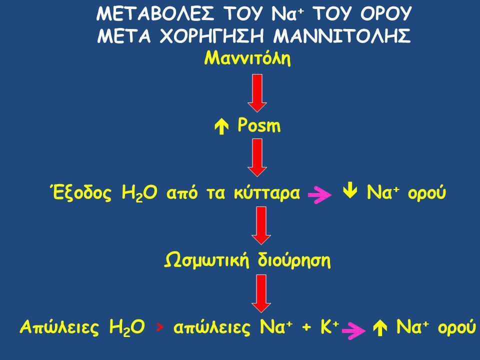 ΜΕΤΑΒΟΛΕΣ ΤΟΥ Να + TOY ΟΡΟΥ ΜΕΤΑ ΧΟΡΗΓΗΣΗ ΜΑΝΝΙΤΟΛΗΣ Μαννιτόλη  Posm Έξοδος H 2 O από τα κύτταρα  Να + ορού Ωσμωτική διούρηση Απώλειες Η 2 Ο > απώλειες Να + + Κ +  Να + ορού