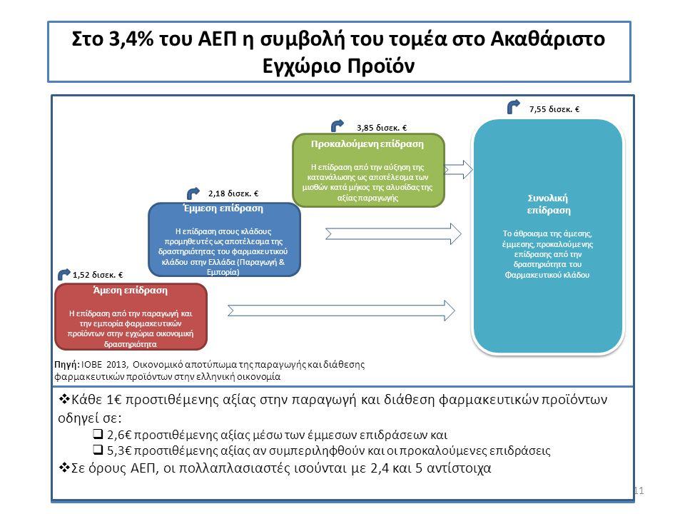 11 Στο 3,4% του ΑΕΠ η συμβολή του τομέα στο Ακαθάριστο Εγχώριο Προϊόν Άμεση επίδραση Η επίδραση από την παραγωγή και την εμπορία φαρμακευτικών προϊόντ