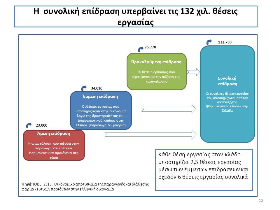 12 Η συνολική επίδραση υπερβαίνει τις 132 χιλ. θέσεις εργασίας Άμεση επίδραση Η απασχόληση που αφορά στην παραγωγή και εμπορία φαρμακευτικών προϊόντων