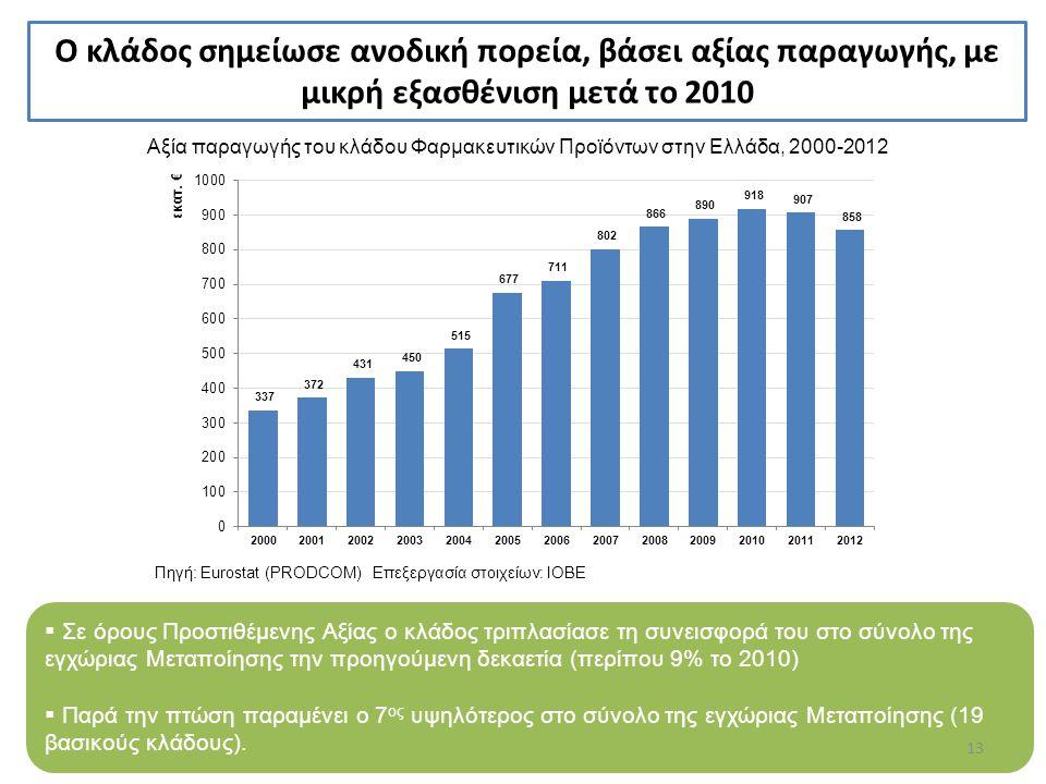 Αξία παραγωγής του κλάδου Φαρμακευτικών Προϊόντων στην Ελλάδα, 2000-2012 Πηγή: Eurostat (PRODCOM) Επεξεργασία στοιχείων: ΙΟΒΕ  Σε όρους Προστιθέμενης