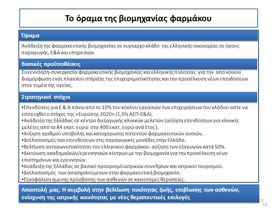 19 Το όραμα της βιομηχανίας φαρμάκου Όραμα Ανάδειξη της φαρμακευτικής βιομηχανίας σε κυρίαρχο κλάδο της ελληνικής οικονομίας σε όρους παραγωγής, Ε&Α κ