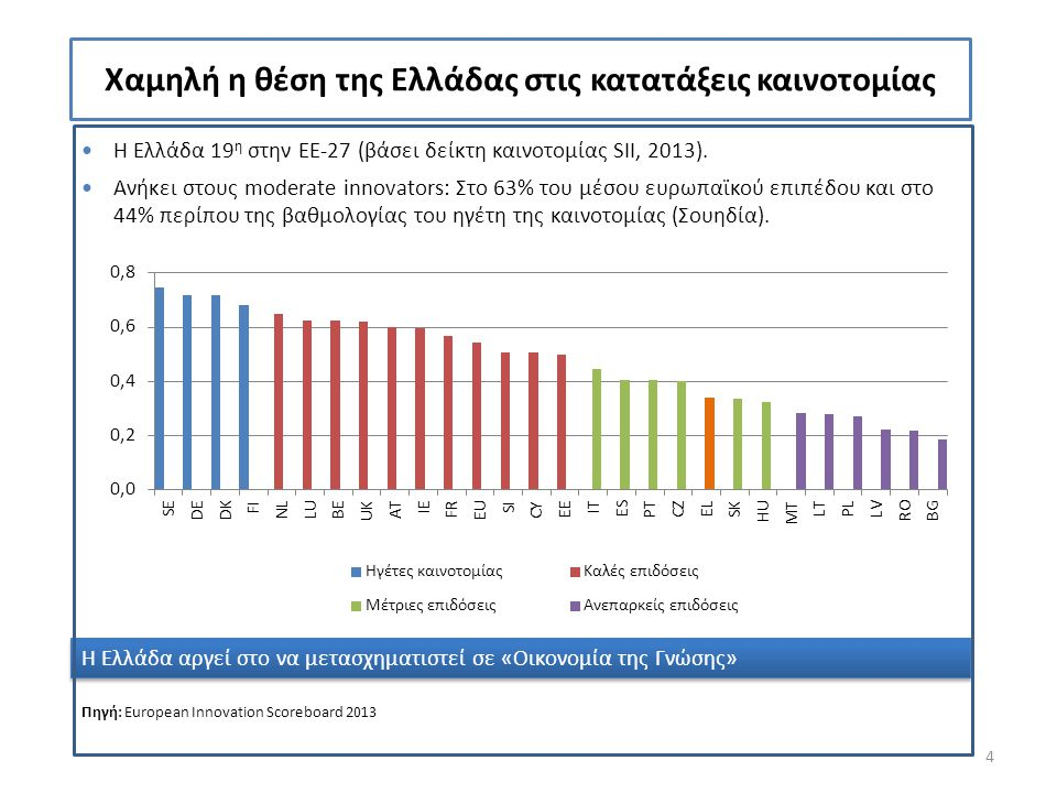 Η Ελλάδα 19 η στην ΕΕ-27 (βάσει δείκτη καινοτομίας SII, 2013). Ανήκει στους moderate innovators: Στο 63% του μέσου ευρωπαϊκού επιπέδου και στο 44% περ