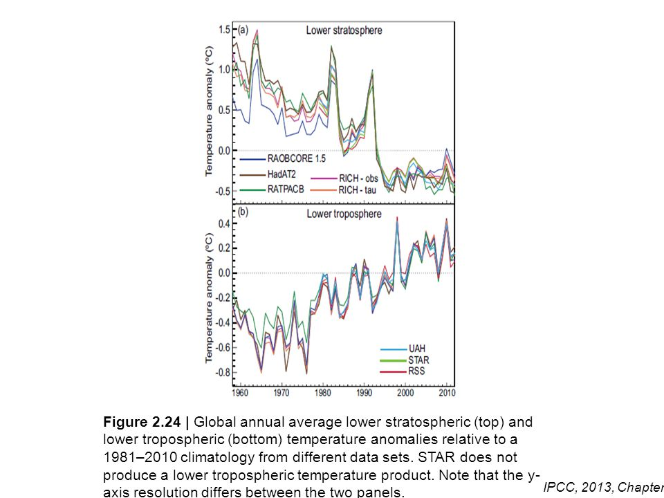 Figure 2.24 | Global annual average lower stratospheric (top) and lower tropospheric (bottom) temperature anomalies relative to a 1981–2010 climatology from different data sets.