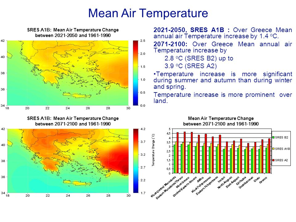 Mean Air Temperature 2021-2050, SRES A1B : Over Greece Mean annual air Temperature increase by 1.4 o C.