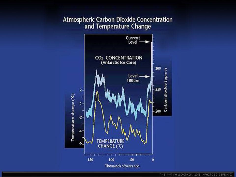 CO2 εγκλωβισμένο στους Παγετώνες 1850 μ.Χ.2010 μ.Χ.